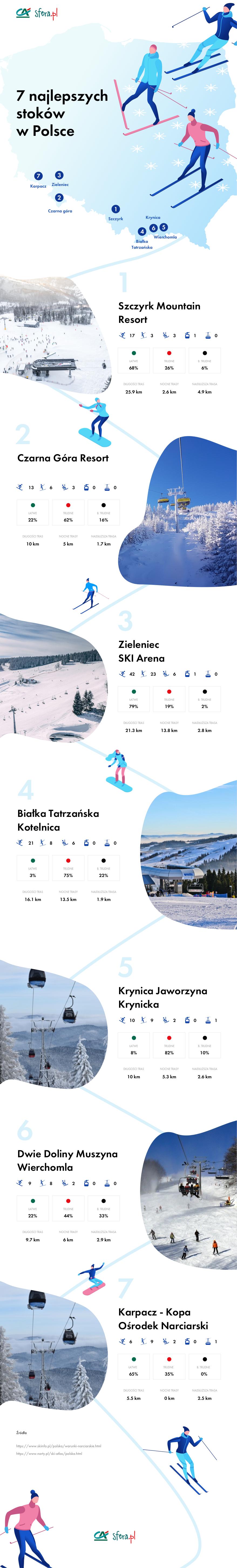 Lista 7 najlepszych stoków narciarskich na zimowy wypad w 2019 roku: Karpacz, Zieleniec, Czarna Góra, Szczyrk, Krynica, Białka Tatrzańska, Wierchomla